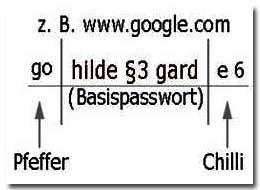 Passwörter mit Köpfchen wählen!